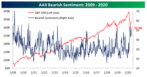 AAII Bearish Sentiment