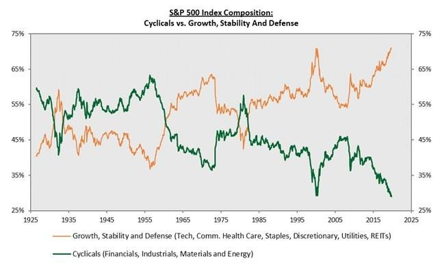 Cyclicals vs Growth