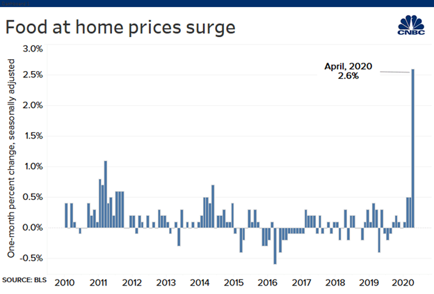 Food At Home Prices Surge