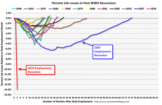 Percent Job Loss