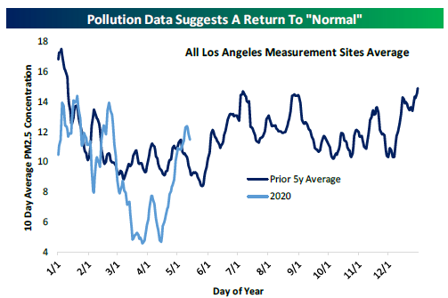 Pollution Data