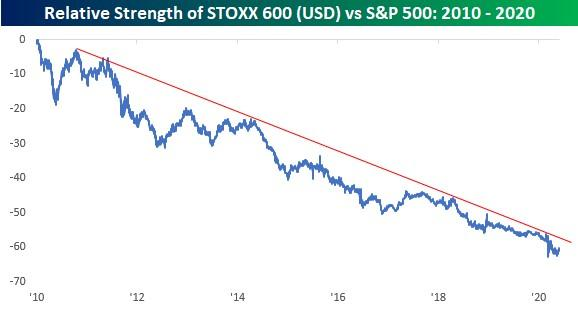 SP 500 Relative Strength
